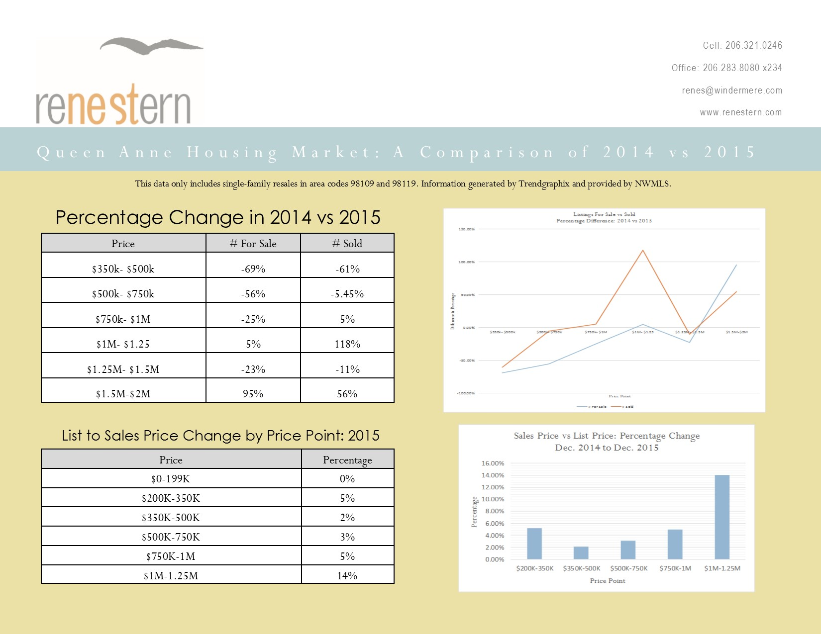 Queen Anne Housing Market Comparison pg 2