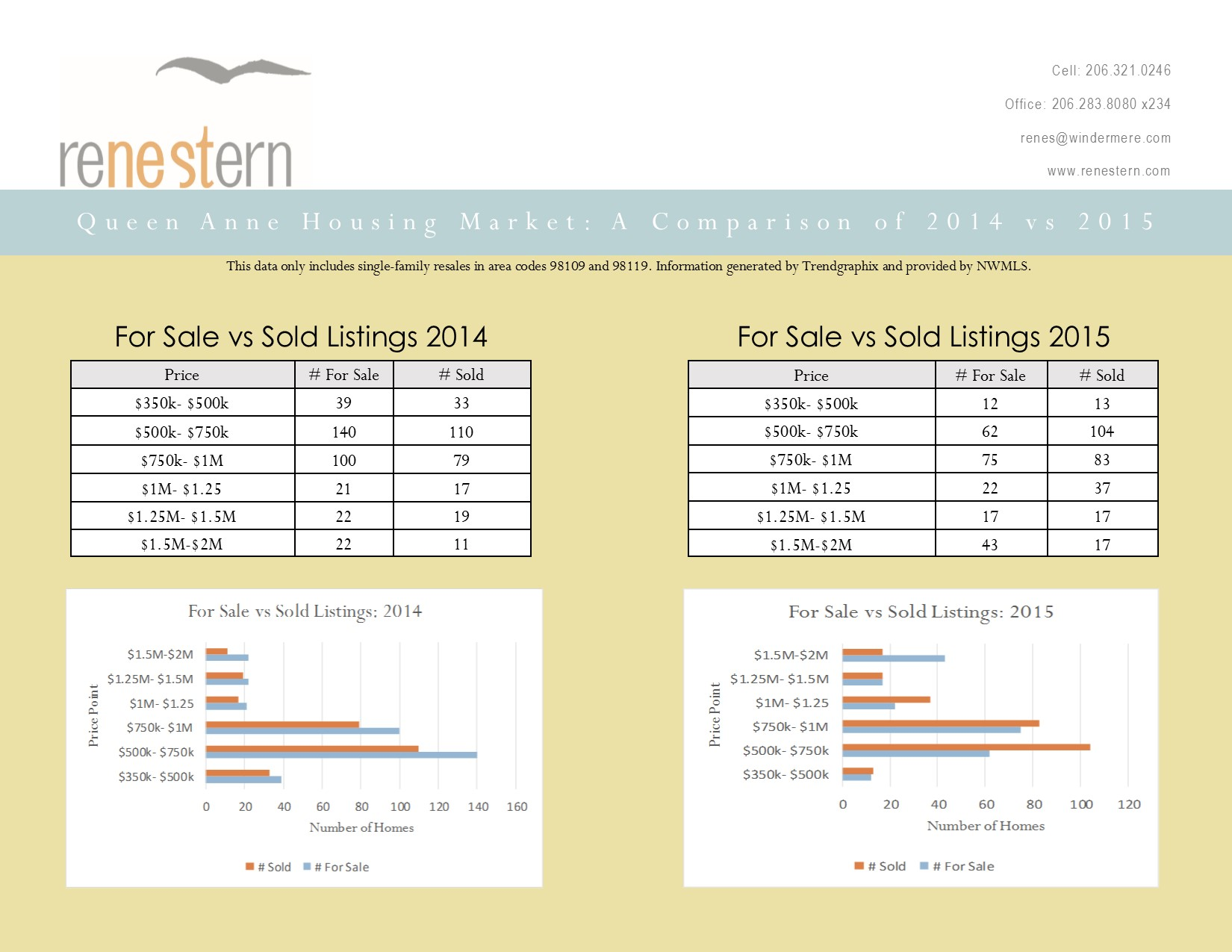 Queen Anne Housing Market Comparison